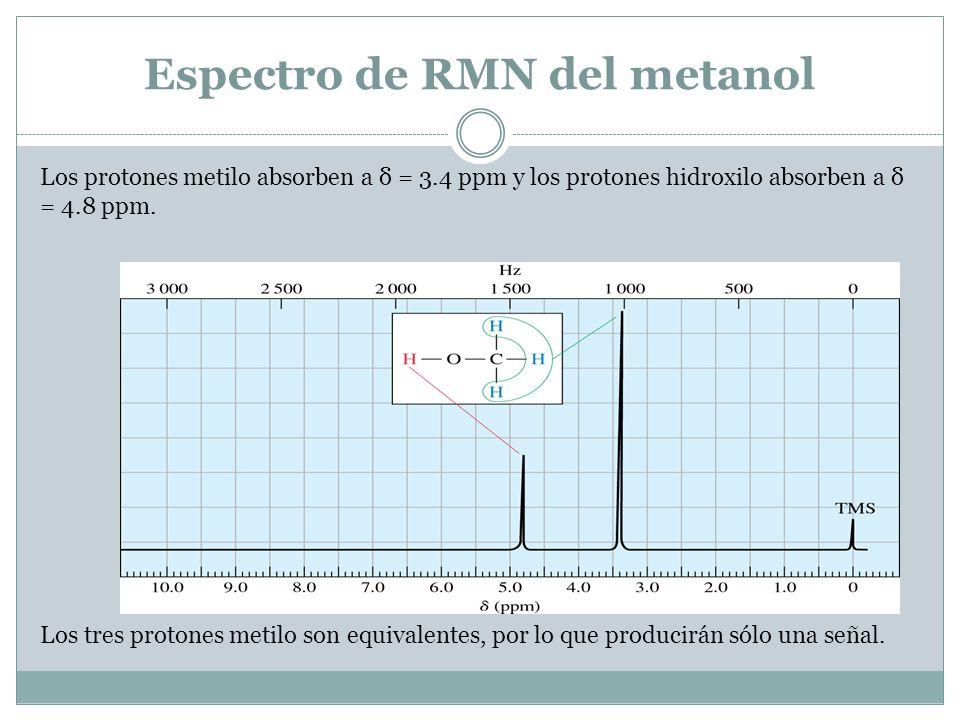 Espectro de RMN del metanol Los protones metilo absorben a δ = 3.4 ppm y los protones hidroxilo absorben a δ = 4.8 ppm. Los tres protones metilo son e
