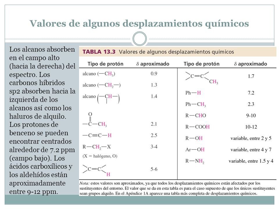 Valores de algunos desplazamientos químicos Los alcanos absorben en el campo alto (hacia la derecha) del espectro. Los carbonos híbridos sp2 absorben