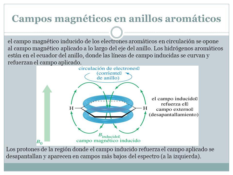 Campos magnéticos en anillos aromáticos el campo magnético inducido de los electrones aromáticos en circulación se opone al campo magnético aplicado a