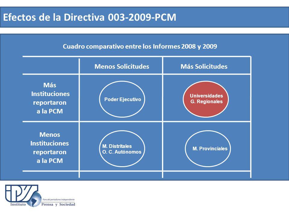 Efectos de la Directiva 003-2009-PCM Menos Solicitudes Más Solicitudes Poder Ejecutivo Universidades G. Regionales M. Distritales O. C. Autónomos M. P