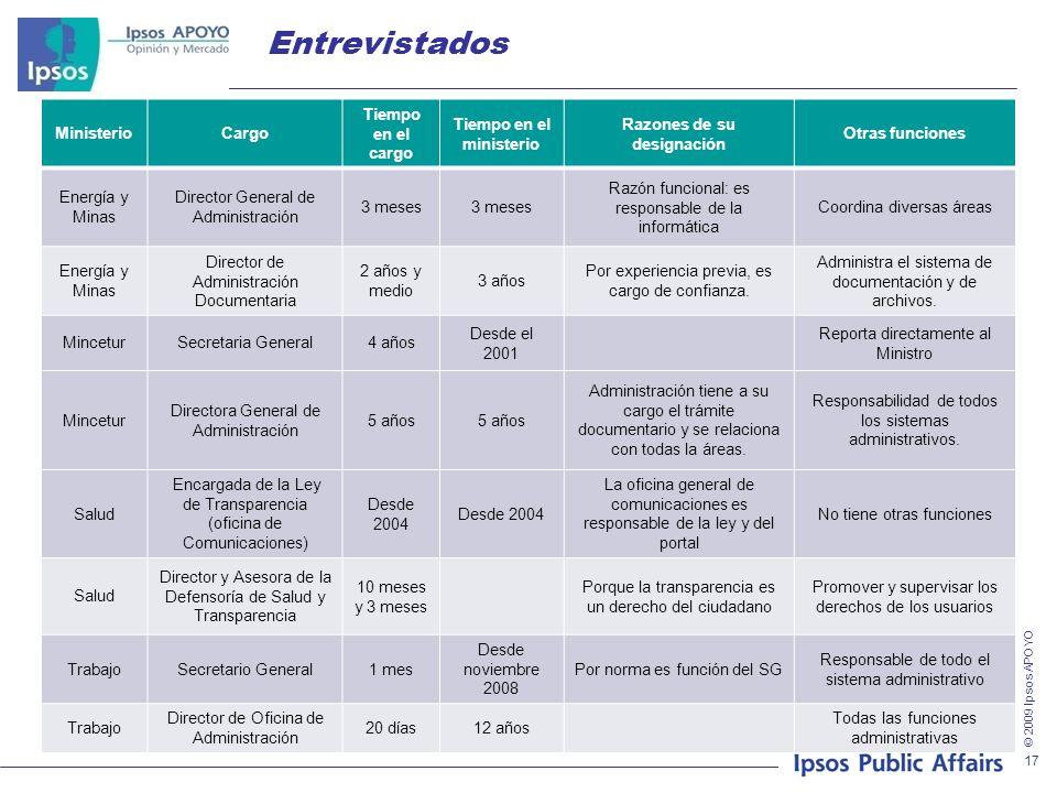 © 2009 Ipsos APOYO 17 Entrevistados MinisterioCargo Tiempo en el cargo Tiempo en el ministerio Razones de su designación Otras funciones Energía y Min
