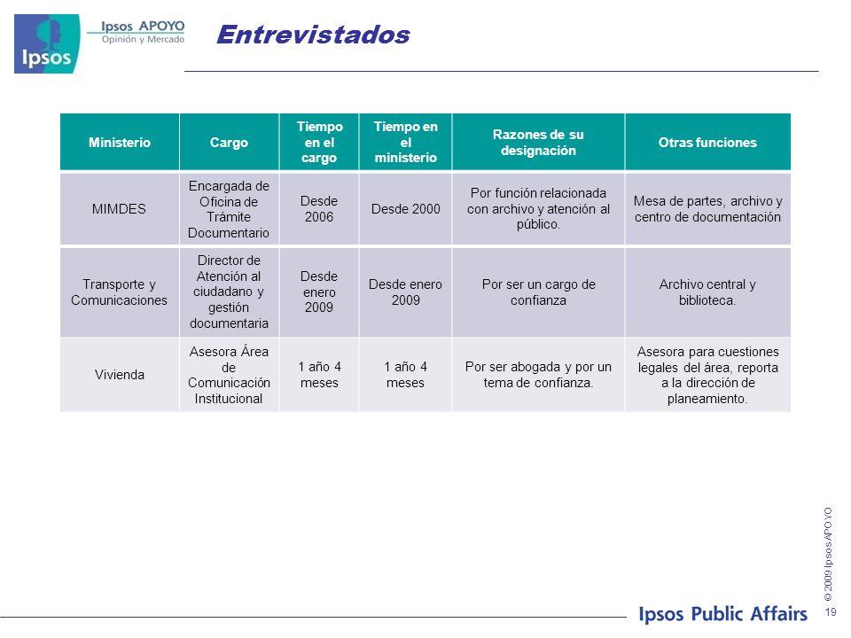 © 2009 Ipsos APOYO 19 Entrevistados MinisterioCargo Tiempo en el cargo Tiempo en el ministerio Razones de su designación Otras funciones MIMDES Encarg