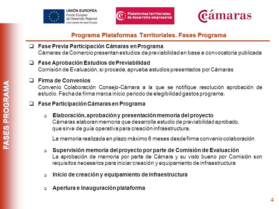 3 AGENTES SOPORTE OPERACIONES PROGRAMA Coordinador Programa Consejo Superior: Responsable Supervisión y control Programa Comisión de Evaluación: Grupo