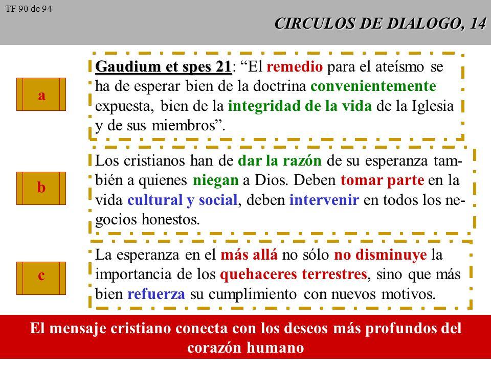 CIRCULOS DE DIALOGO, 14 Gaudium et spes 21 Gaudium et spes 21: El remedio para el ateísmo se ha de esperar bien de la doctrina convenientemente expues