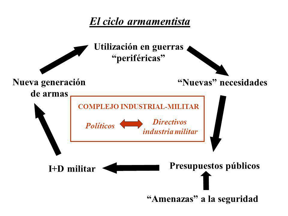 Utilización en guerras periféricas Nuevas necesidades Presupuestos públicos I+D militar Amenazas a la seguridad COMPLEJO INDUSTRIAL-MILITAR Políticos Directivos industria militar El ciclo armamentista Nueva generación de armas