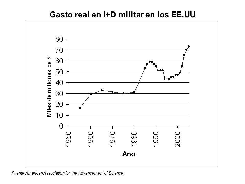Datos oficiales de gasto gubernamental en I+D militar Fuente: SIPRI YEAR BOOK 1999