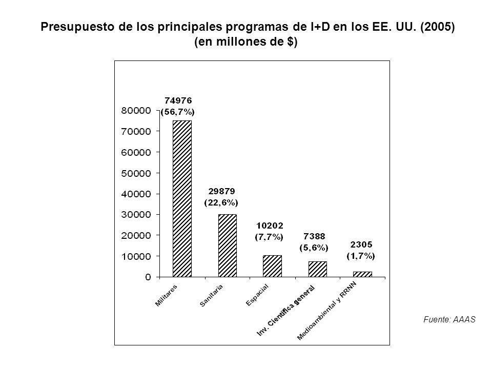 Presupuesto de los principales programas de I+D en los EE.