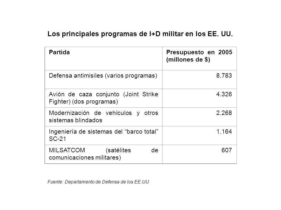 PartidaPresupuesto en 2005 (millones de $) Defensa antimisiles (varios programas)8.783 Avión de caza conjunto (Joint Strike Fighter) (dos programas) 4.326 Modernización de vehículos y otros sistemas blindados 2.268 Ingeniería de sistemas del barco total SC-21 1.164 MILSATCOM (satélites de comunicaciones militares) 607 Los principales programas de I+D militar en los EE.
