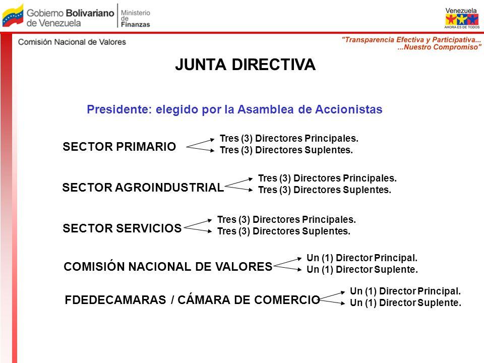 JUNTA DIRECTIVA SECTOR PRIMARIO Tres (3) Directores Principales. Tres (3) Directores Suplentes. Presidente: elegido por la Asamblea de Accionistas Tre