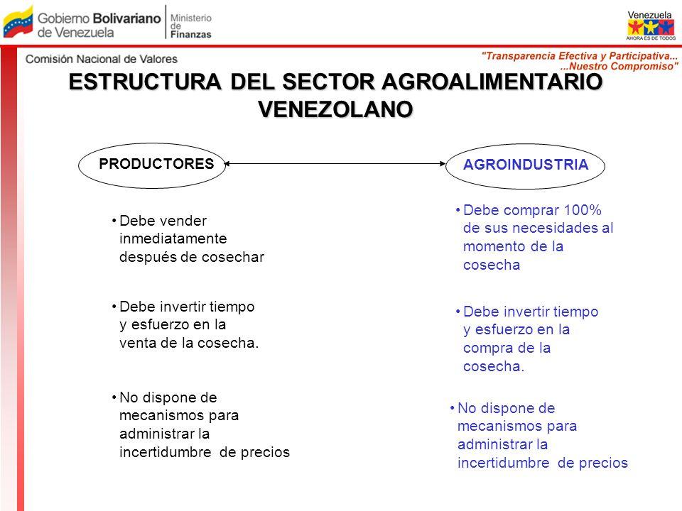 ESTRUCTURA DEL SECTOR AGROALIMENTARIO VENEZOLANO PRODUCTORES AGROINDUSTRIA Debe vender inmediatamente después de cosechar Debe invertir tiempo y esfue
