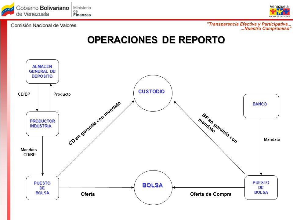 OPERACIONES DE REPORTO Oferta CUSTODIO CD/BPProducto BP en garantía con mandato Oferta de Compra BOLSA Mandato CD/BP CD en garantía con mandato BANCO