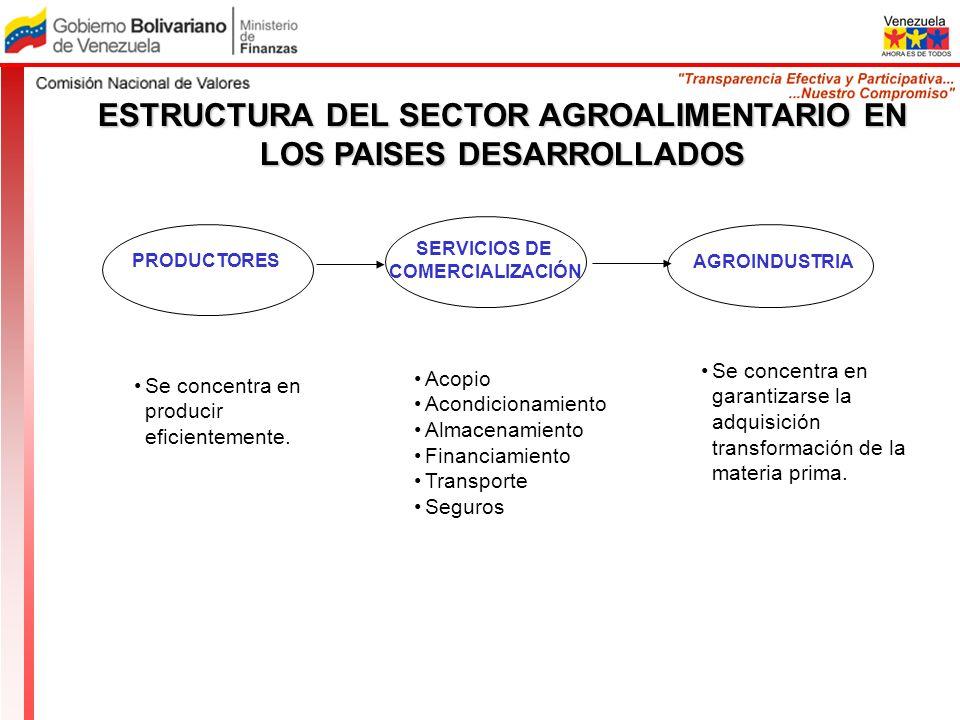 ESTRUCTURA DEL SECTOR AGROALIMENTARIO EN LOS PAISES DESARROLLADOS Se concentra en producir eficientemente. Acopio Acondicionamiento Almacenamiento Fin