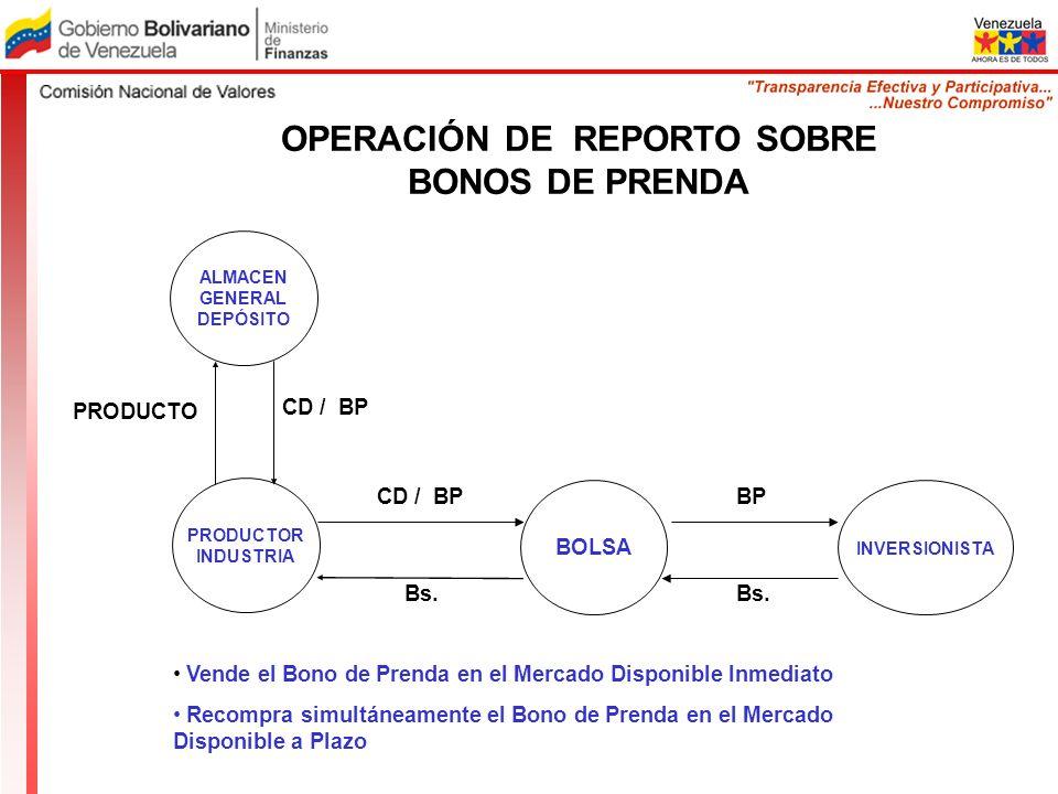 OPERACIÓN DE REPORTO SOBRE BONOS DE PRENDA Vende el Bono de Prenda en el Mercado Disponible Inmediato Recompra simultáneamente el Bono de Prenda en el