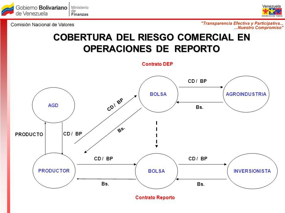 COBERTURA DEL RIESGO COMERCIAL EN OPERACIONES DE REPORTO Bs. CD / BP BOLSAAGROINDUSTRIA CD / BP Bs. Contrato DEP INVERSIONISTA AGD PRODUCTOR BOLSA Bs.