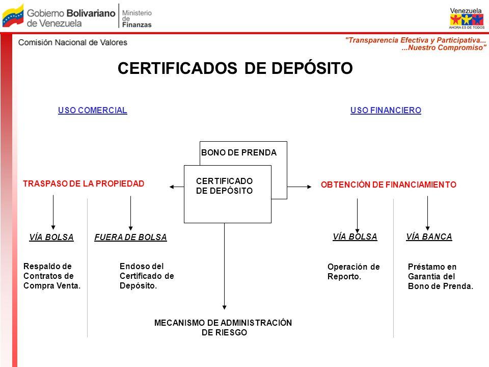CERTIFICADOS DE DEPÓSITO TRASPASO DE LA PROPIEDAD USO COMERCIAL VÍA BOLSAFUERA DE BOLSA Respaldo de Contratos de Compra Venta. Endoso del Certificado