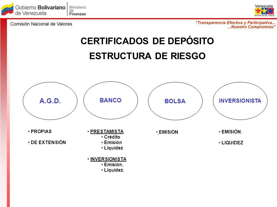 CERTIFICADOS DE DEPÓSITO ESTRUCTURA DE RIESGO A.G.D. PROPIAS DE EXTENSIÓN BANCO PRESTAMISTA Crédito Emisión Liquidez INVERSIONISTA Emisión. Liquidez.