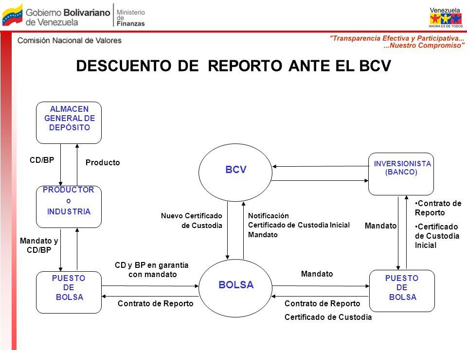 ALMACEN GENERAL DE DEPÓSITO PRODUCTOR o INDUSTRIA PUESTO DE BOLSA BCV PUESTO DE BOLSA INVERSIONISTA (BANCO) Contrato de Reporto Certificado de Custodi