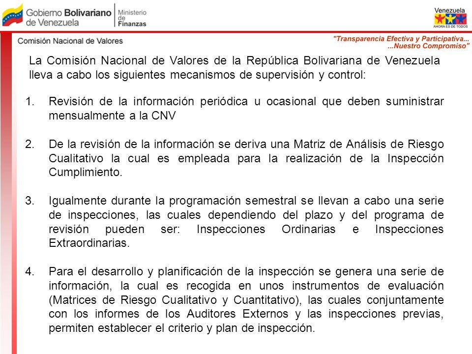 La Comisión Nacional de Valores de la República Bolivariana de Venezuela lleva a cabo los siguientes mecanismos de supervisión y control: 1.Revisión d