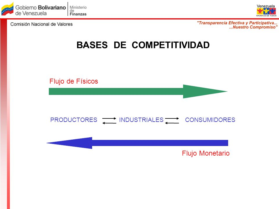PRODUCTORES INDUSTRIALES CONSUMIDORES Flujo de Físicos Flujo Monetario BASES DE COMPETITIVIDAD