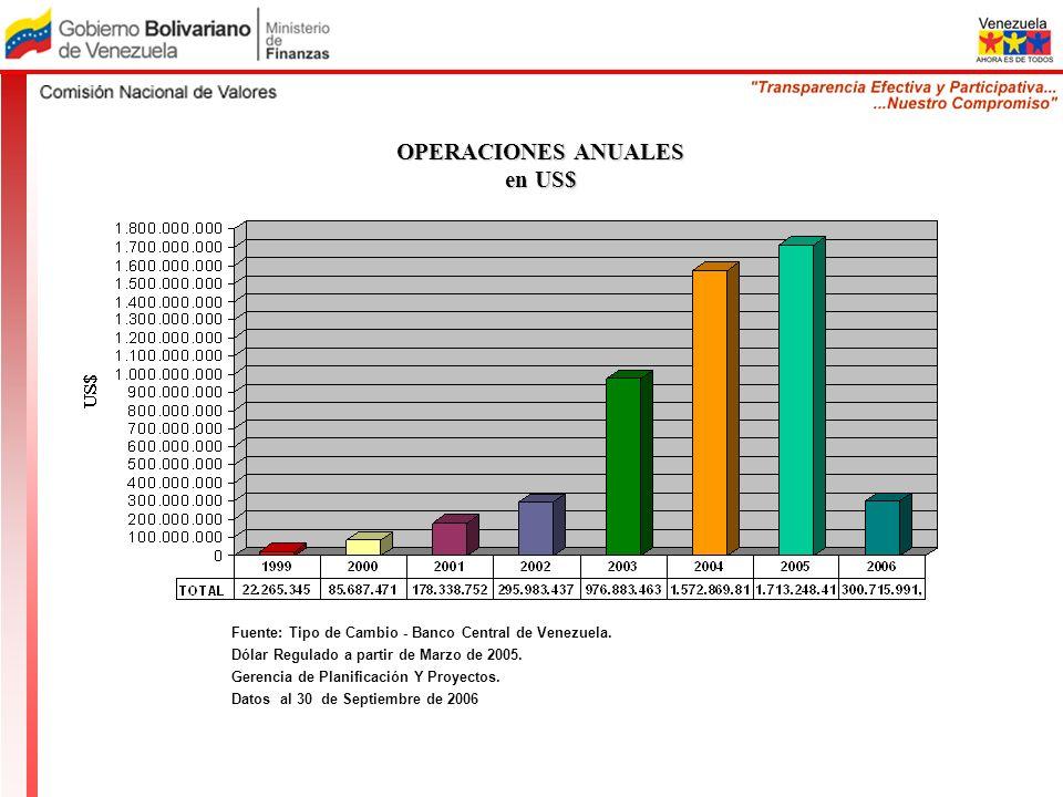 OPERACIONES ANUALES en US$ Fuente: Tipo de Cambio - Banco Central de Venezuela. Dólar Regulado a partir de Marzo de 2005. Gerencia de Planificación Y