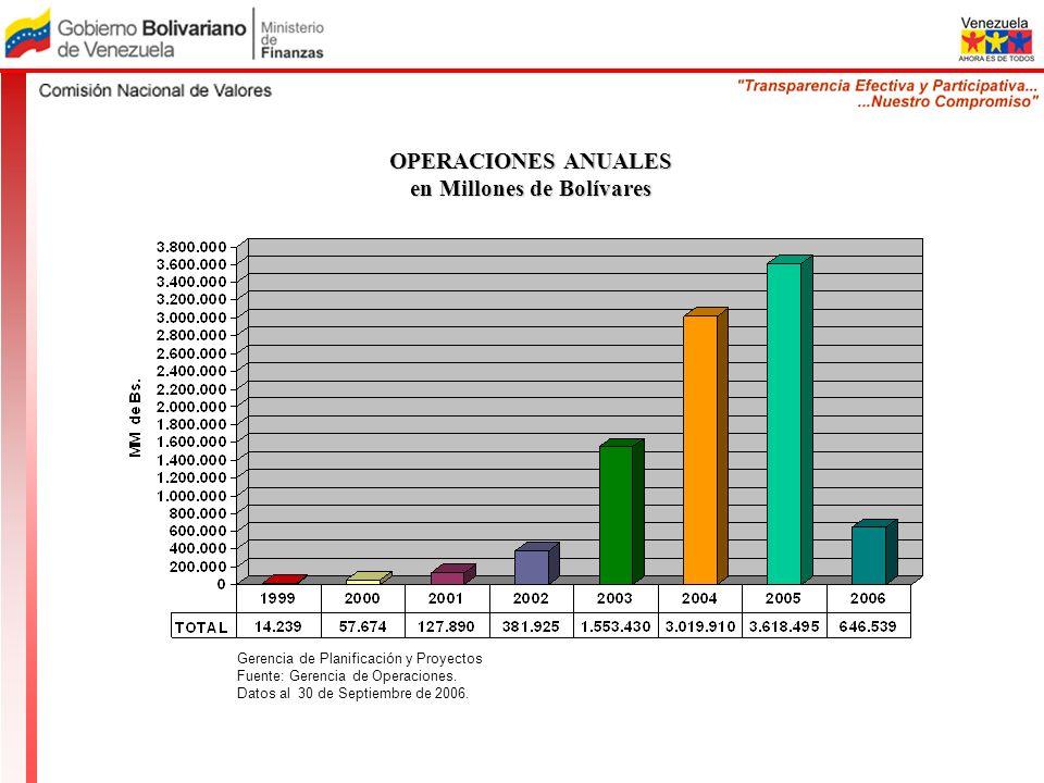 OPERACIONES ANUALES en Millones de Bolívares Gerencia de Planificación y Proyectos Fuente: Gerencia de Operaciones. Datos al 30 de Septiembre de 2006.