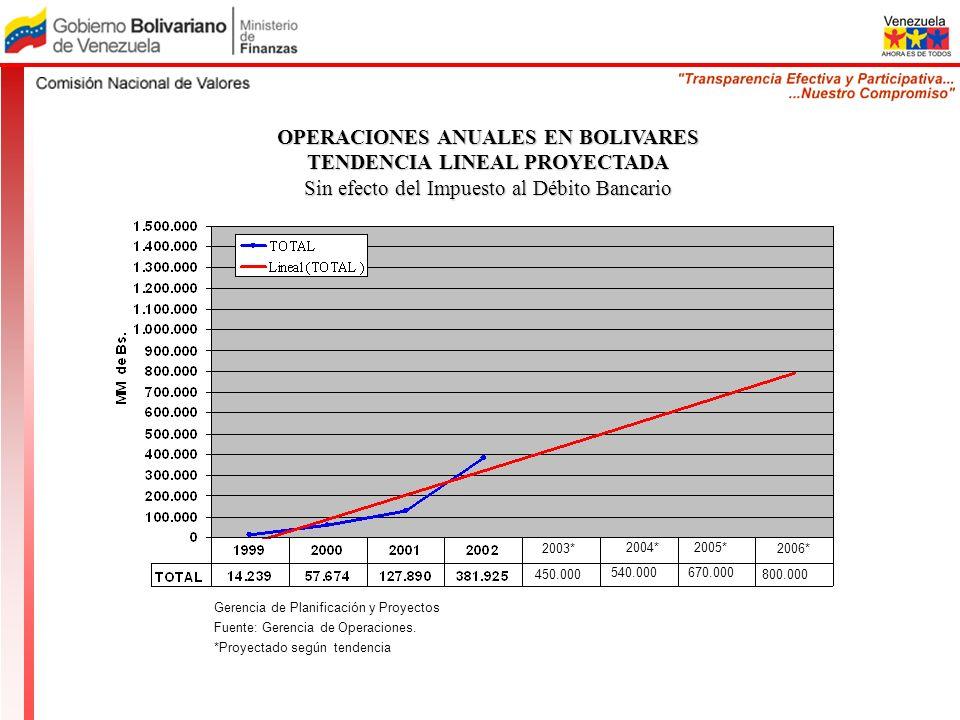 Gerencia de Planificación y Proyectos Fuente: Gerencia de Operaciones. *Proyectado según tendencia 2006* OPERACIONES ANUALES EN BOLIVARES TENDENCIA LI
