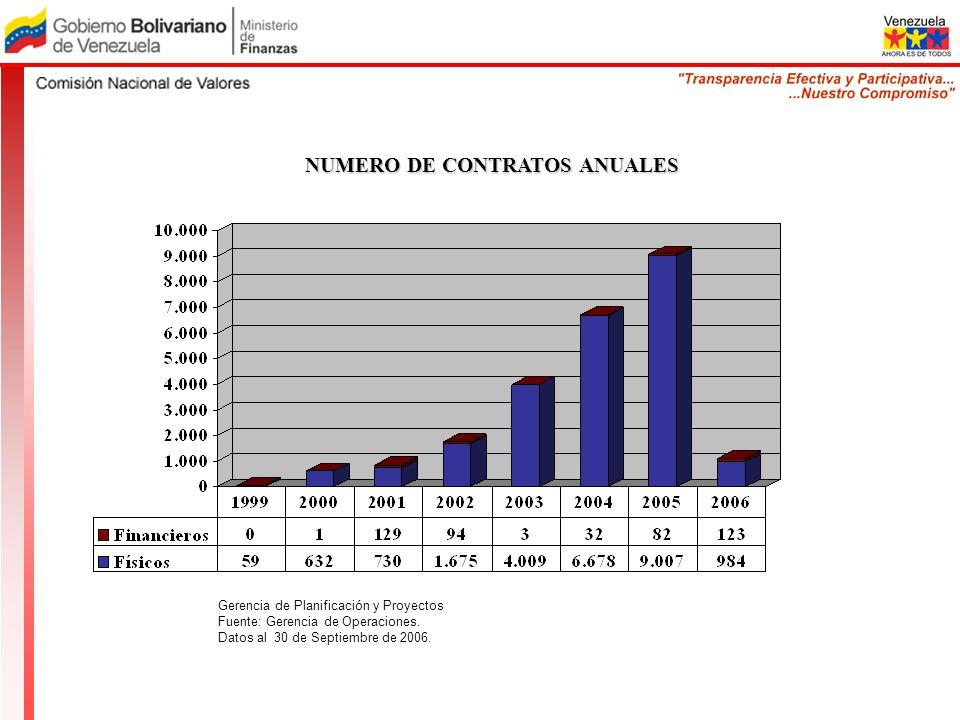 NUMERO DE CONTRATOS ANUALES Gerencia de Planificación y Proyectos Fuente: Gerencia de Operaciones. Datos al 30 de Septiembre de 2006.