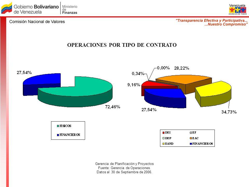 OPERACIONES POR TIPO DE CONTRATO Gerencia de Planificación y Proyectos Fuente: Gerencia de Operaciones. Datos al 30 de Septiembre de 2006.