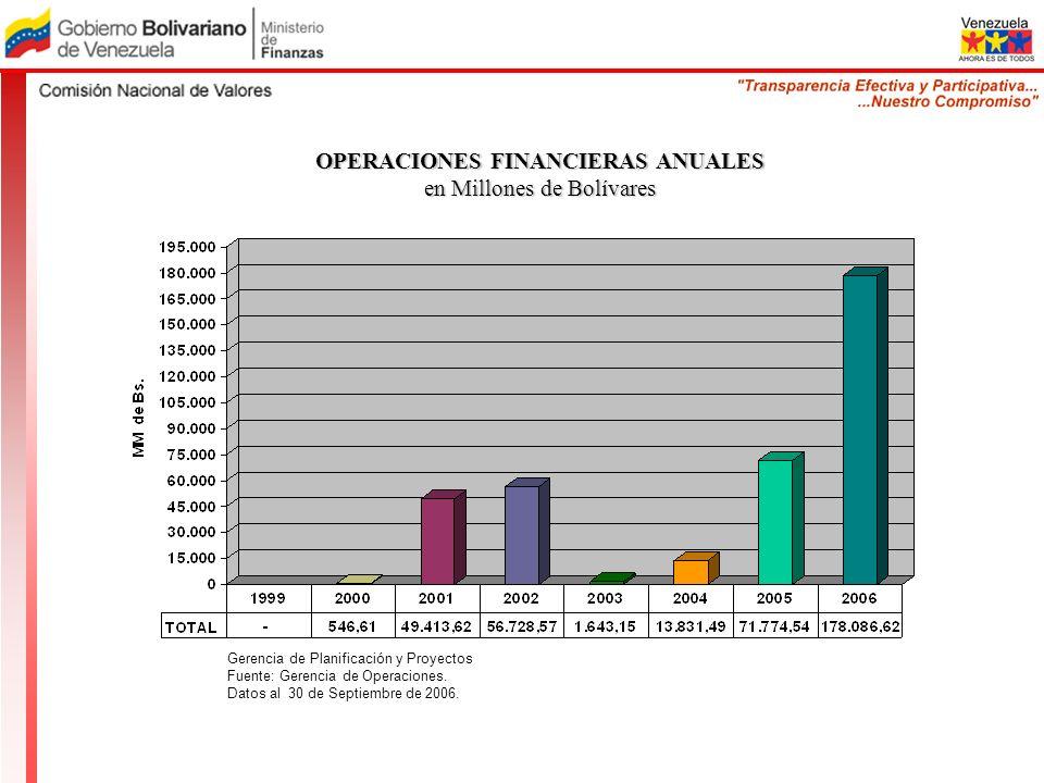 OPERACIONES FINANCIERAS ANUALES en Millones de Bolívares Gerencia de Planificación y Proyectos Fuente: Gerencia de Operaciones. Datos al 30 de Septiem
