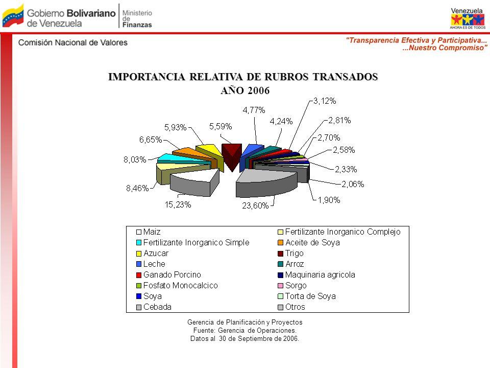 IMPORTANCIA RELATIVA DE RUBROS TRANSADOS AÑO 2006 Gerencia de Planificación y Proyectos Fuente: Gerencia de Operaciones. Datos al 30 de Septiembre de