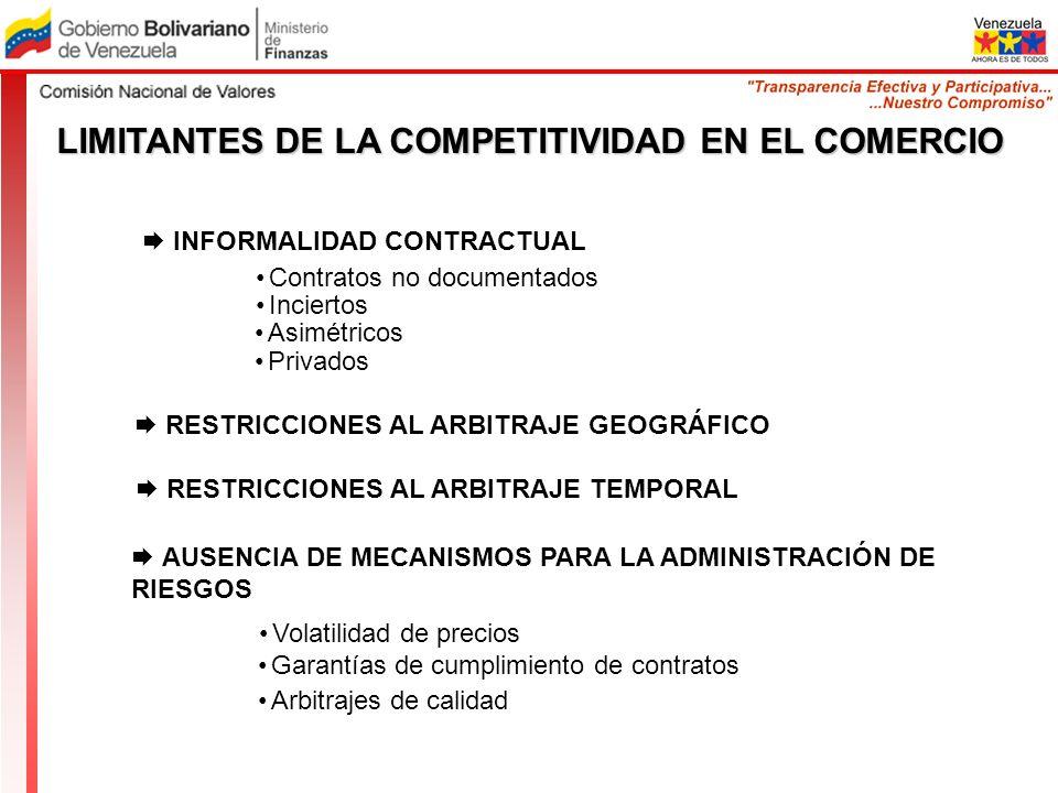 INFORMALIDAD CONTRACTUAL LIMITANTES DE LA COMPETITIVIDAD EN EL COMERCIO Contratos no documentados Inciertos Asimétricos Privados RESTRICCIONES AL ARBI