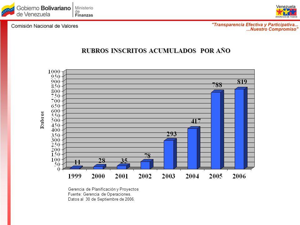 RUBROS INSCRITOS ACUMULADOS POR AÑO Gerencia de Planificación y Proyectos Fuente: Gerencia de Operaciones. Datos al 30 de Septiembre de 2006.