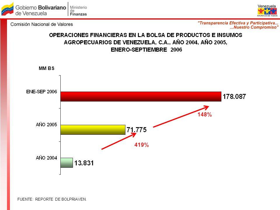 FUENTE: REPORTE DE BOLPRIAVEN. 148% MM BS 419%