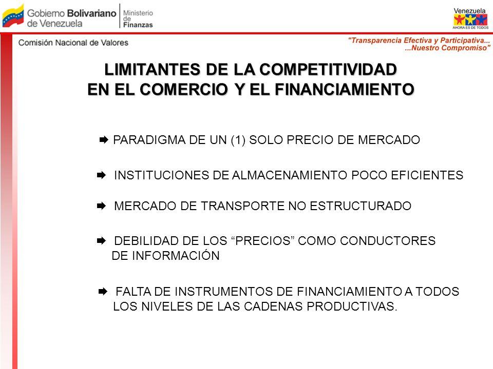 PARADIGMA DE UN (1) SOLO PRECIO DE MERCADO LIMITANTES DE LA COMPETITIVIDAD EN EL COMERCIO Y EL FINANCIAMIENTO INSTITUCIONES DE ALMACENAMIENTO POCO EFI