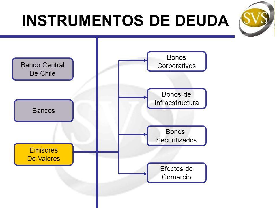 INSTRUMENTOS DE DEUDA Emisores De Valores Banco Central De Chile Bancos Bonos Corporativos Bonos de Infraestructura Bonos Securitizados Efectos de Com