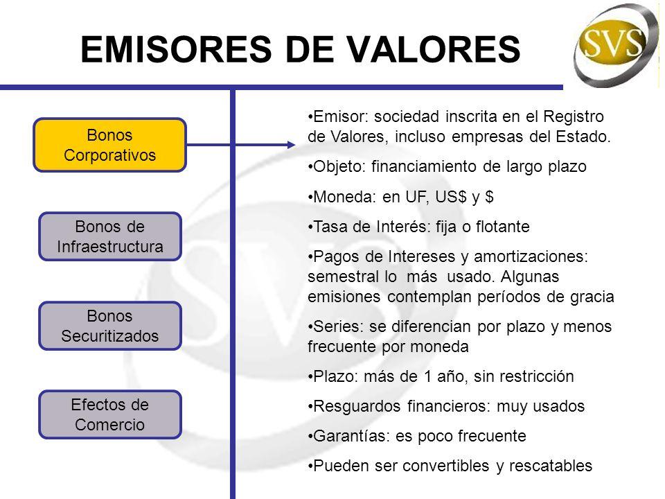 EMISORES DE VALORES Bonos Corporativos Bonos Securitizados Bonos de Infraestructura Efectos de Comercio Emisor: sociedad inscrita en el Registro de Va