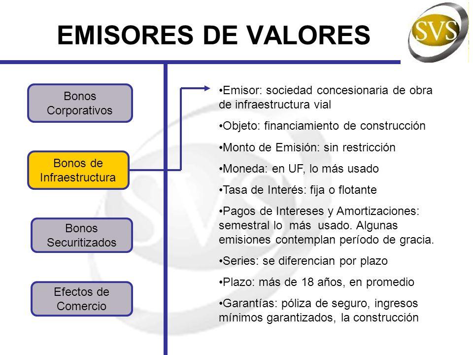 EMISORES DE VALORES Bonos Corporativos Bonos Securitizados Bonos de Infraestructura Efectos de Comercio Emisor: sociedad concesionaria de obra de infr