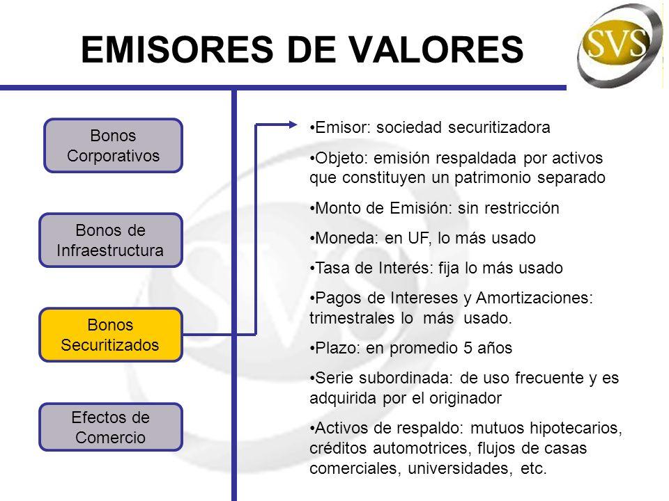 EMISORES DE VALORES Bonos Corporativos Bonos Securitizados Bonos de Infraestructura Efectos de Comercio Emisor: sociedad securitizadora Objeto: emisió