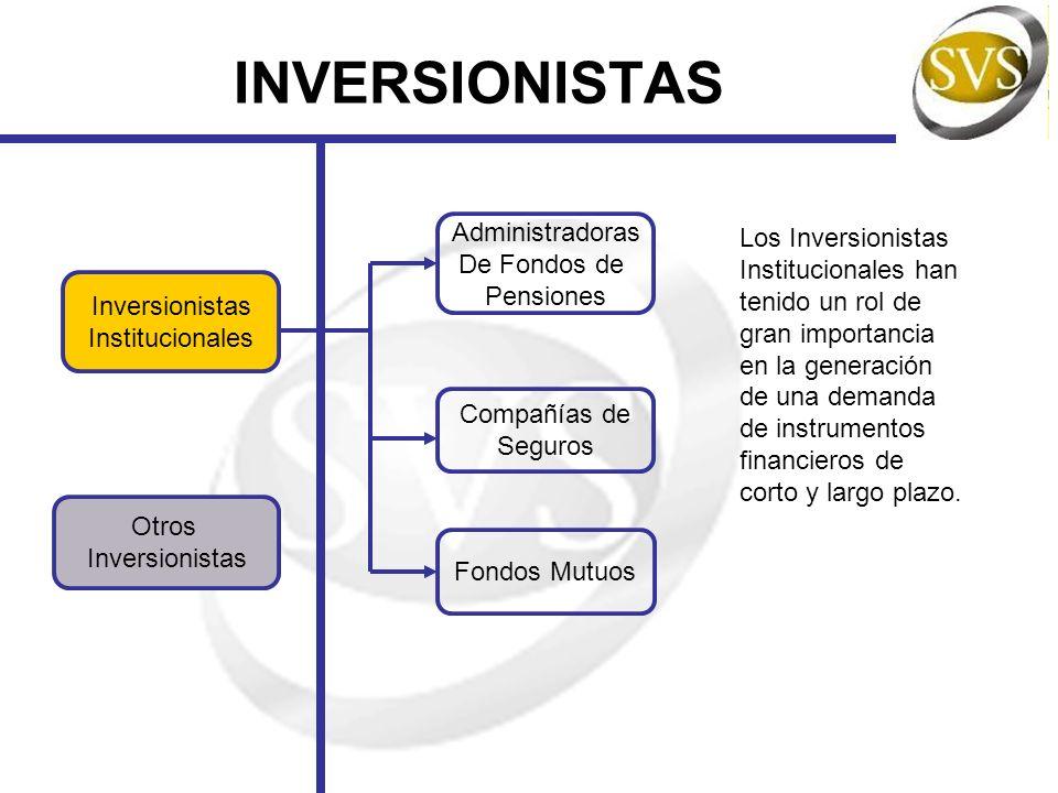 INVERSIONISTAS Administradoras De Fondos de Pensiones Fondos Mutuos Compañías de Seguros Otros Inversionistas Los Inversionistas Institucionales han t