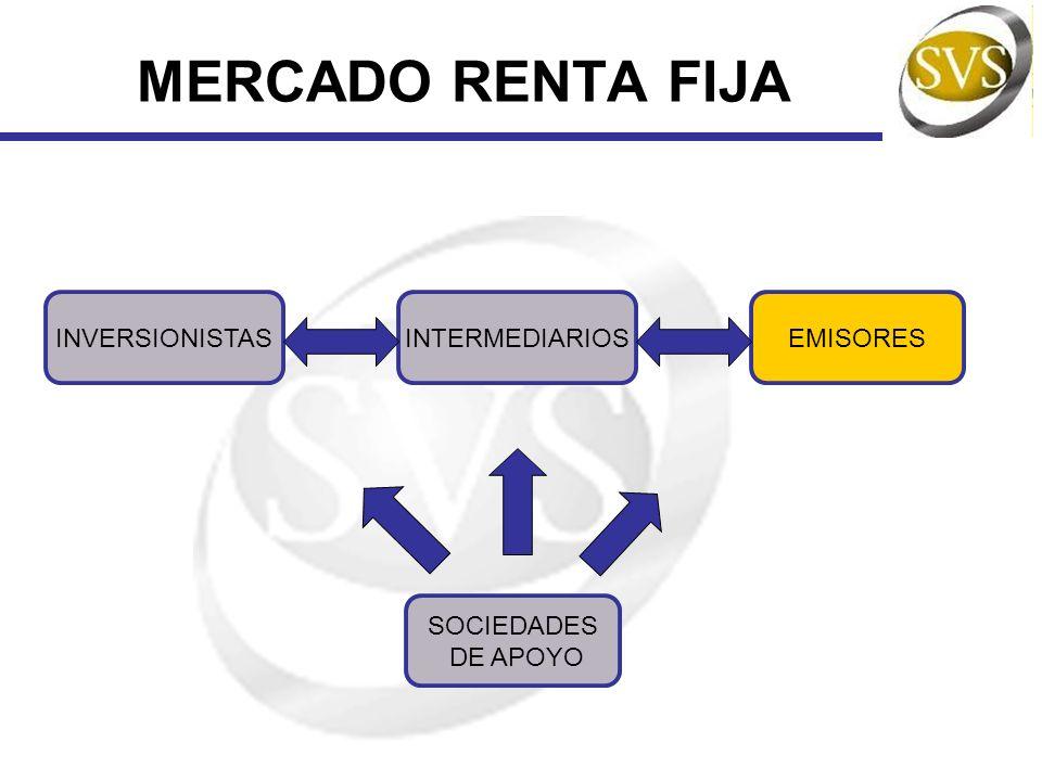 INSTRUMENTOS DE DEUDA Emisores De Valores Banco Central De Chile Bancos Bonos Corporativos Bonos de Infraestructura Bonos Securitizados Efectos de Comercio