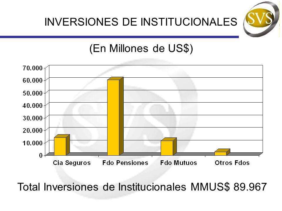 INVERSIONES DE INSTITUCIONALES (En Millones de US$) Total Inversiones de Institucionales MMUS$ 89.967