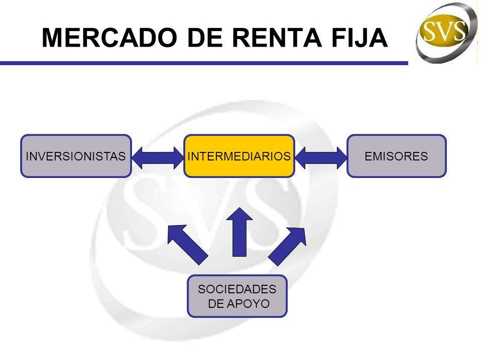 MERCADO DE RENTA FIJA INVERSIONISTASINTERMEDIARIOS SOCIEDADES DE APOYO EMISORES