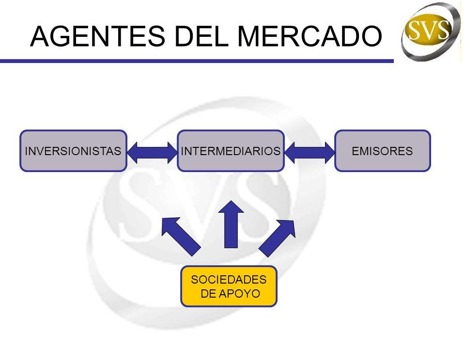 AGENTES DEL MERCADO INVERSIONISTASINTERMEDIARIOS SOCIEDADES DE APOYO EMISORES