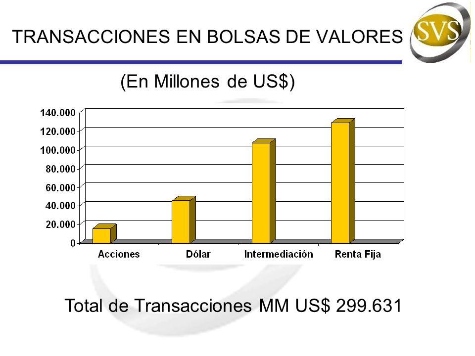 INSTRUMENTOS DE DEUDA Mostraremos los instrumentos de deuda que se negocian en el Mercado de Valores Chileno por Emisor