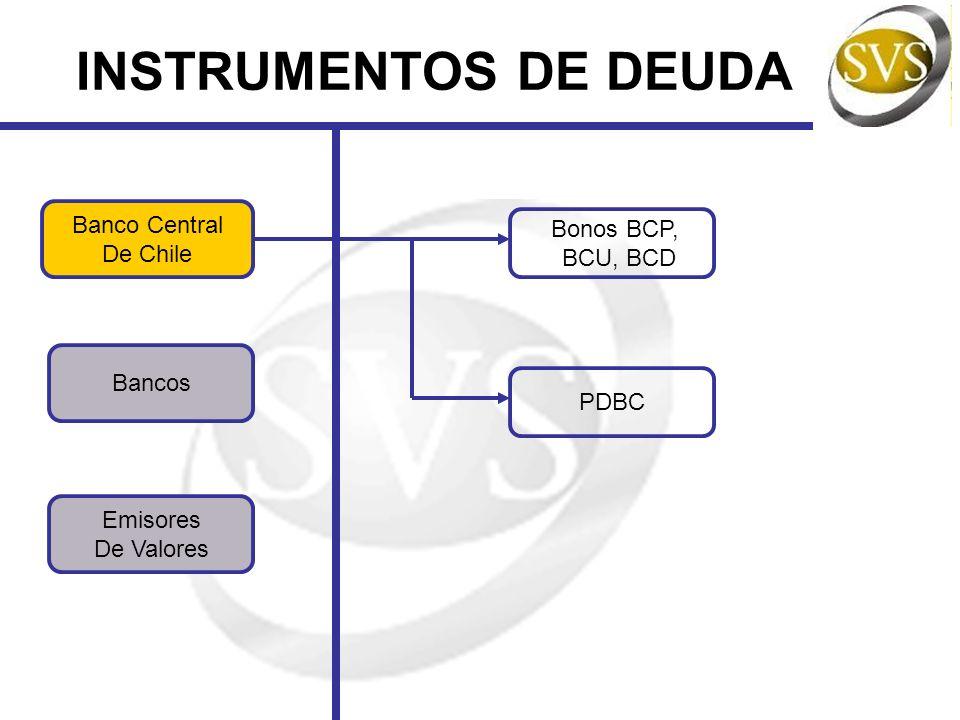 BANCO CENTRAL DE CHILE Bonos BCP, BCU, BCD PDBC Emisor: Banco Central de Chile Objeto: Operaciones de Mercado Abierto Moneda: BCP en $, BCU en UF, BCD en US$ Cortes: BCP: 5, 50, 100 y 200 millones de $ BCU: 500, 1.000, 5.000 y 10.000 UF BCD: 50.000, 100.000, 500.000 y 1.000.000 de US$ Tasa de Interés: fija Pagos de Intereses: semestral Amortización: 1 sola cuota Plazo: mínimo 1 año