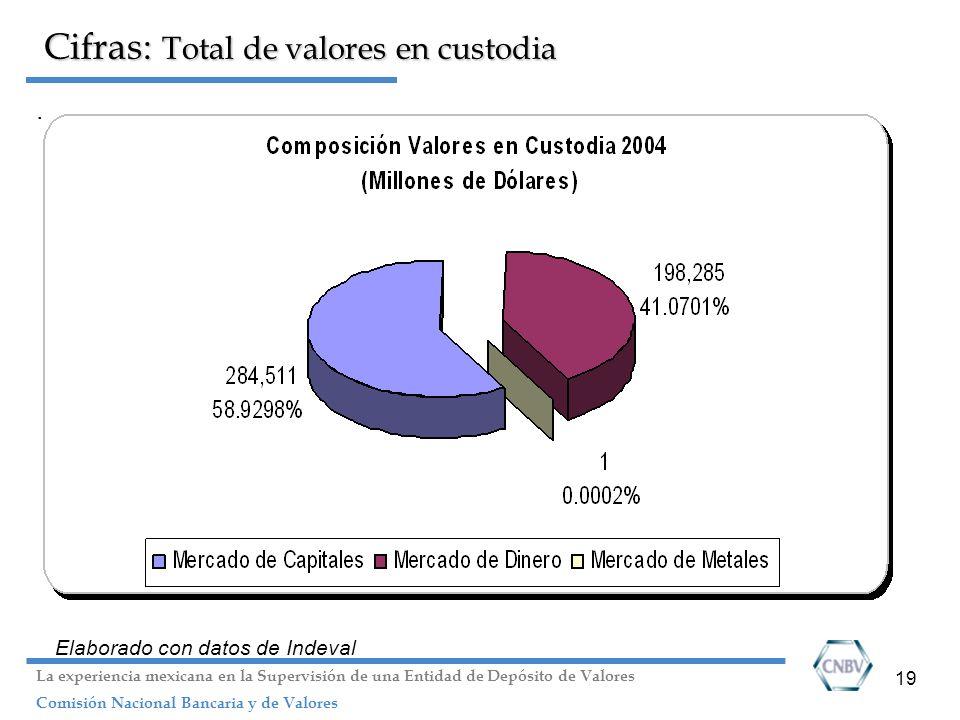 19 Cifras: Total de valores en custodia. Elaborado con datos de Indeval La experiencia mexicana en la Supervisión de una Entidad de Depósito de Valore