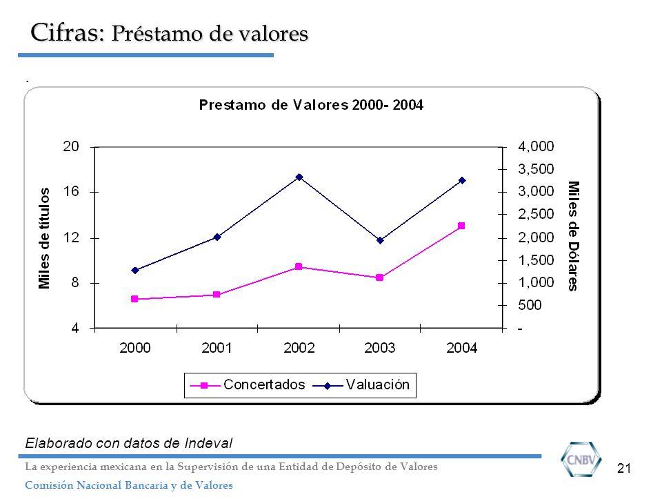 21 Cifras: Préstamo de valores. Elaborado con datos de Indeval La experiencia mexicana en la Supervisión de una Entidad de Depósito de Valores Comisió