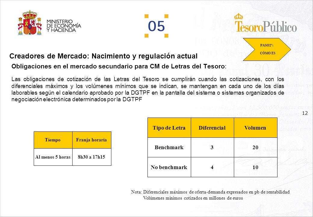 11 Creadores de Mercado: Nacimiento y regulación actual Obligaciones en el mercado secundario para CM de Bonos y Obligaciones del Estado: PASO2º: CÓMO