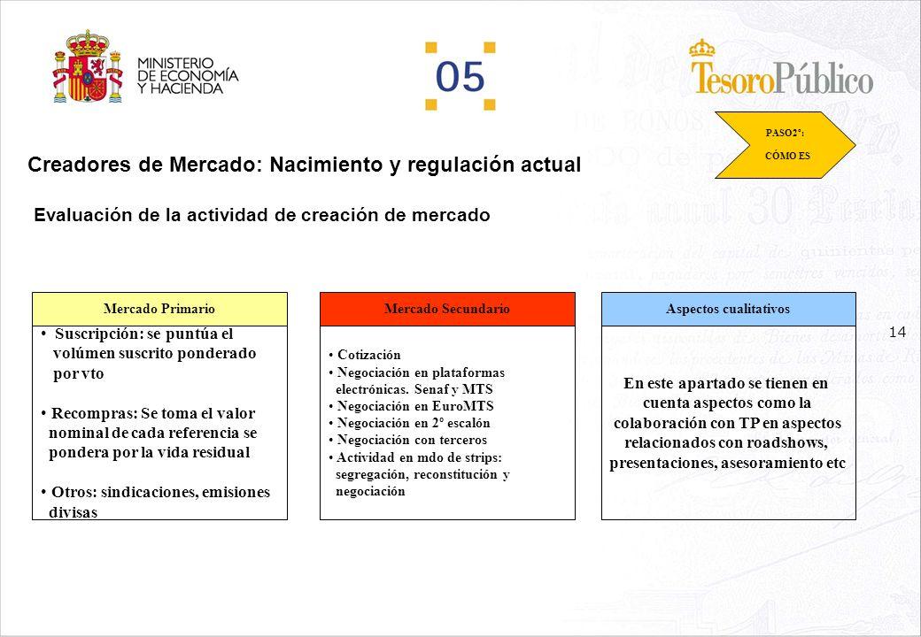 13 Creadores de Mercado: Nacimiento y regulación actual Obligaciones en el mercado secundario para CM de Letras y de Bonos y Obligaciones: PASO2º: CÓM