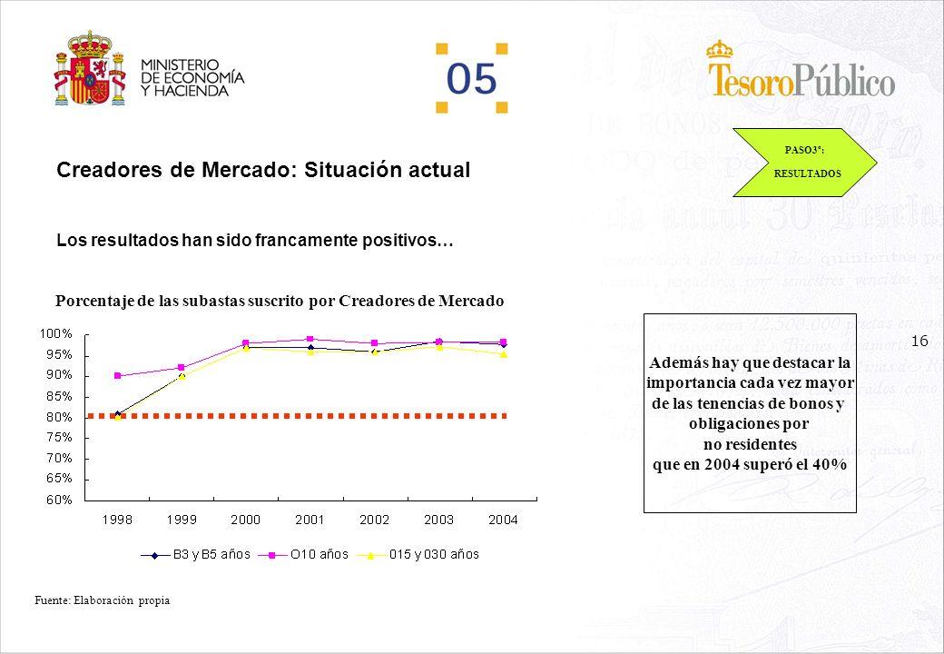 15 Creadores de Mercado: Situación actual Los resultados han sido francamente positivos… PASO3º: RESULTADOS Bid-offer spreads promedios cotizados en bonos españoles benchmark Fuente: Elaboración propia